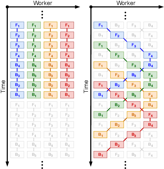 Figure 1 for Pipelined Backpropagation at Scale: Training Large Models without Batches