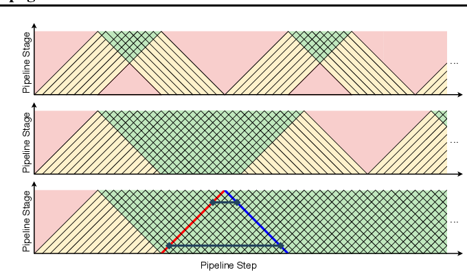 Figure 3 for Pipelined Backpropagation at Scale: Training Large Models without Batches
