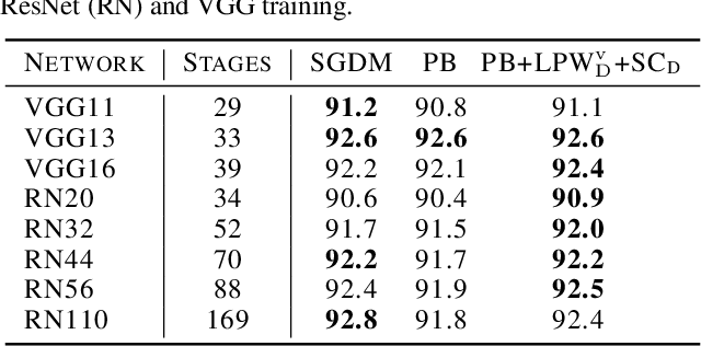 Figure 2 for Pipelined Backpropagation at Scale: Training Large Models without Batches