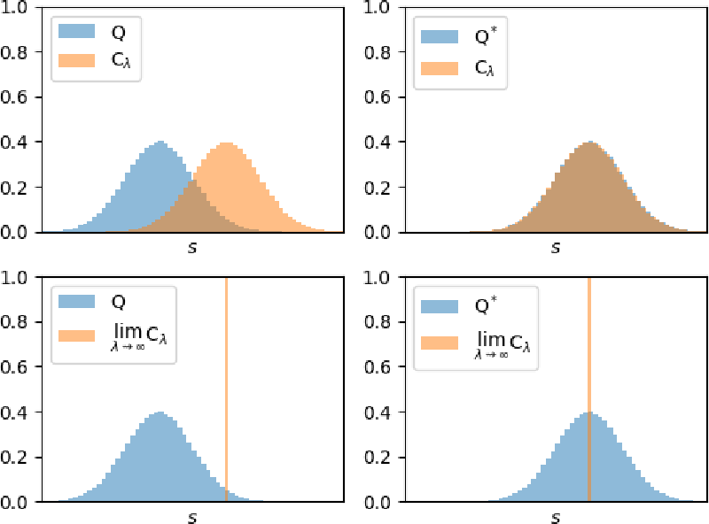 Figure 3 for The relationship between dynamic programming and active inference: the discrete, finite-horizon case