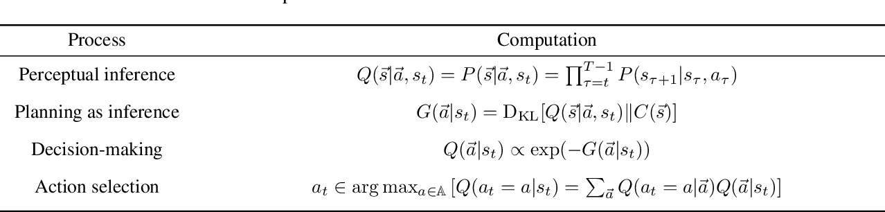 Figure 2 for The relationship between dynamic programming and active inference: the discrete, finite-horizon case