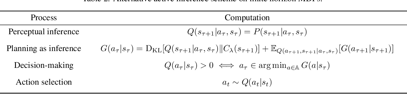 Figure 4 for The relationship between dynamic programming and active inference: the discrete, finite-horizon case