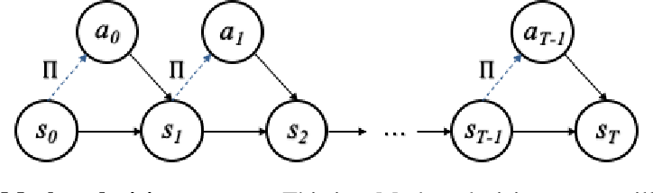 Figure 1 for The relationship between dynamic programming and active inference: the discrete, finite-horizon case