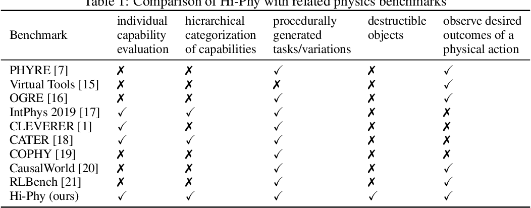 Figure 1 for Hi-Phy: A Benchmark for Hierarchical Physical Reasoning