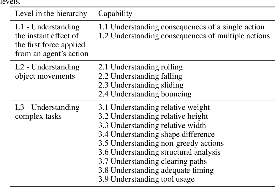 Figure 3 for Hi-Phy: A Benchmark for Hierarchical Physical Reasoning