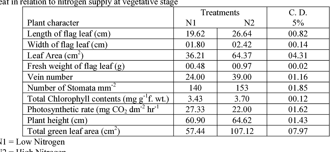 Table 1 from Yield Response of Uniculm Wheat (Triticum