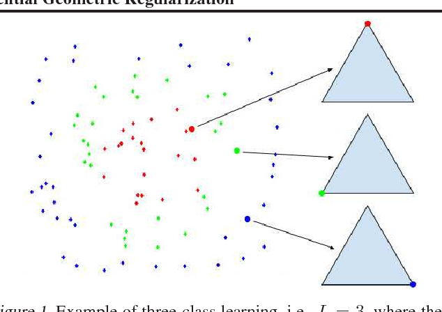 Figure 1 for Class Probability Estimation via Differential Geometric Regularization
