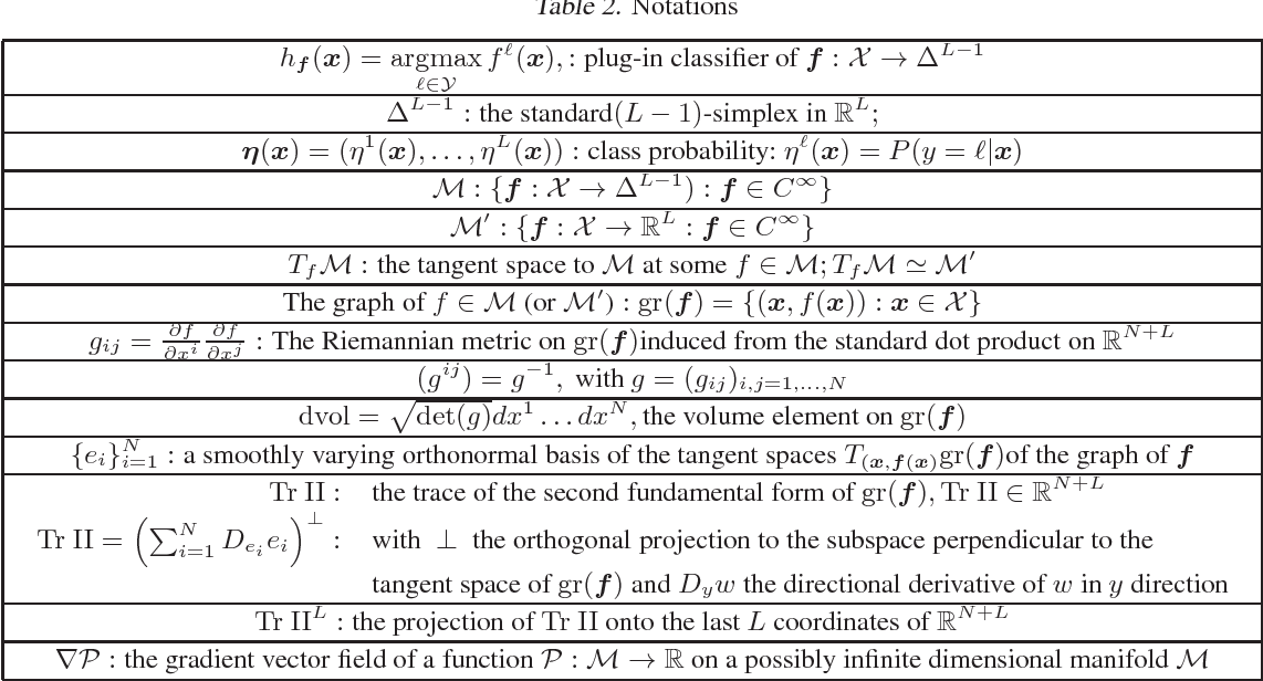 Figure 4 for Class Probability Estimation via Differential Geometric Regularization