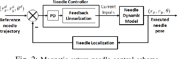 Figure 2 for Localization and Control of Magnetic Suture Needles in Cluttered Surgical Site with Blood and Tissue
