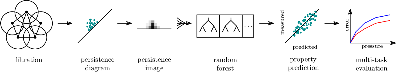 Figure 1 for Topological Descriptors Help Predict Guest Adsorption in Nanoporous Materials