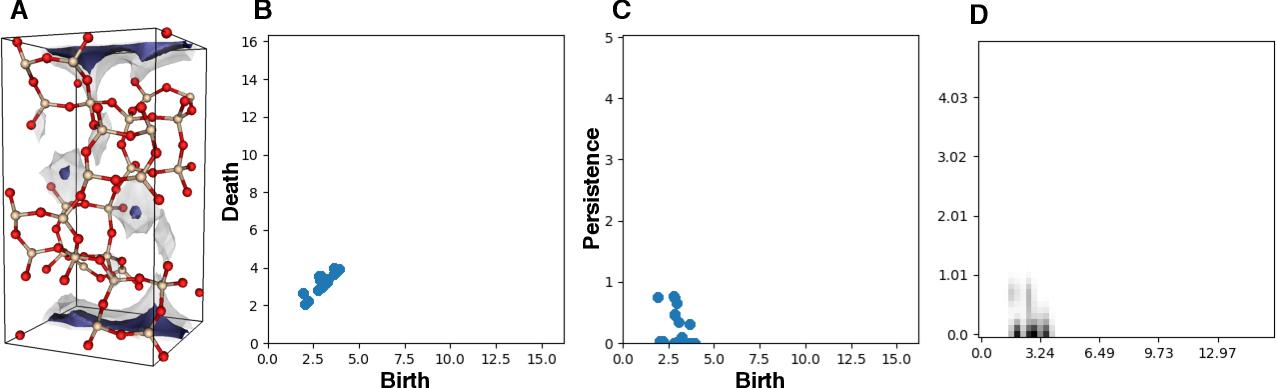 Figure 3 for Topological Descriptors Help Predict Guest Adsorption in Nanoporous Materials