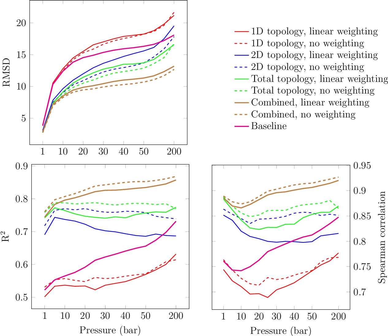 Figure 4 for Topological Descriptors Help Predict Guest Adsorption in Nanoporous Materials