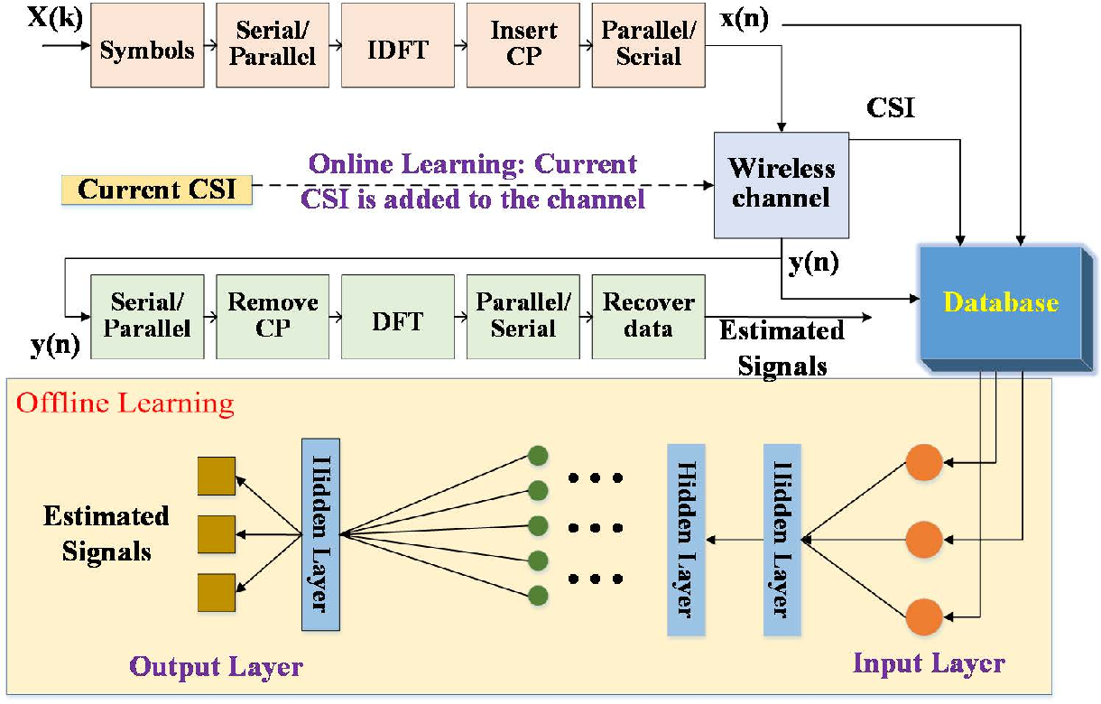 Figure 1 for Deep Learning for Physical-Layer 5G Wireless Techniques: Opportunities, Challenges and Solutions