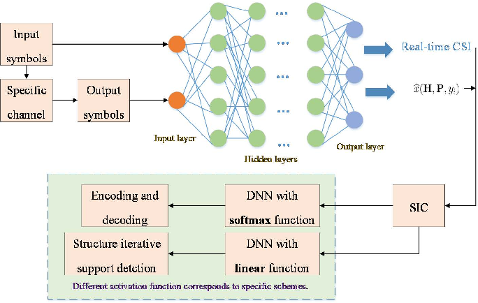 Figure 2 for Deep Learning for Physical-Layer 5G Wireless Techniques: Opportunities, Challenges and Solutions