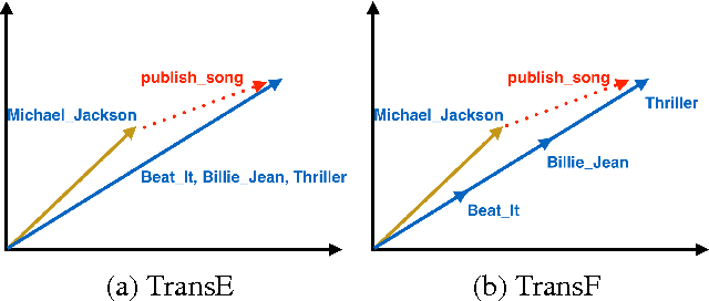 Figure 1 for Knowlege Graph Embedding by Flexible Translation