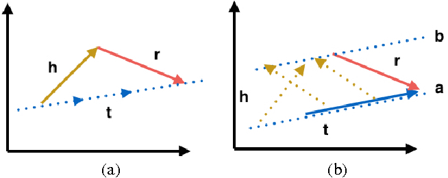 Figure 3 for Knowlege Graph Embedding by Flexible Translation
