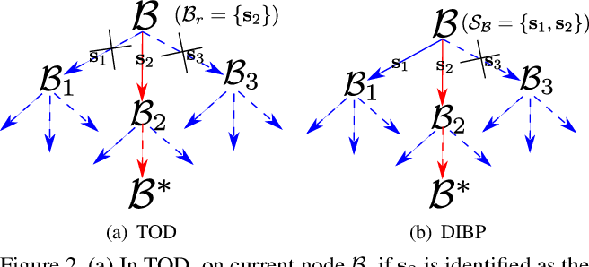 Figure 3 for Consensus Maximization Tree Search Revisited