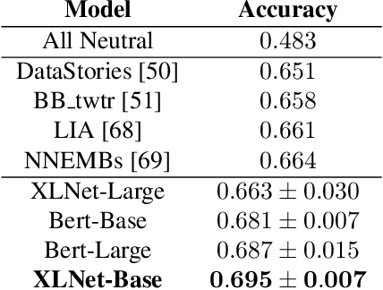 Figure 2 for Bimodal Speech Emotion Recognition Using Pre-Trained Language Models