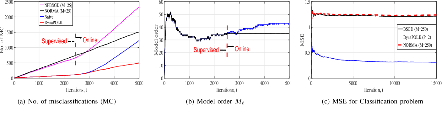 Figure 2 for Nonstationary Nonparametric Online Learning: Balancing Dynamic Regret and Model Parsimony