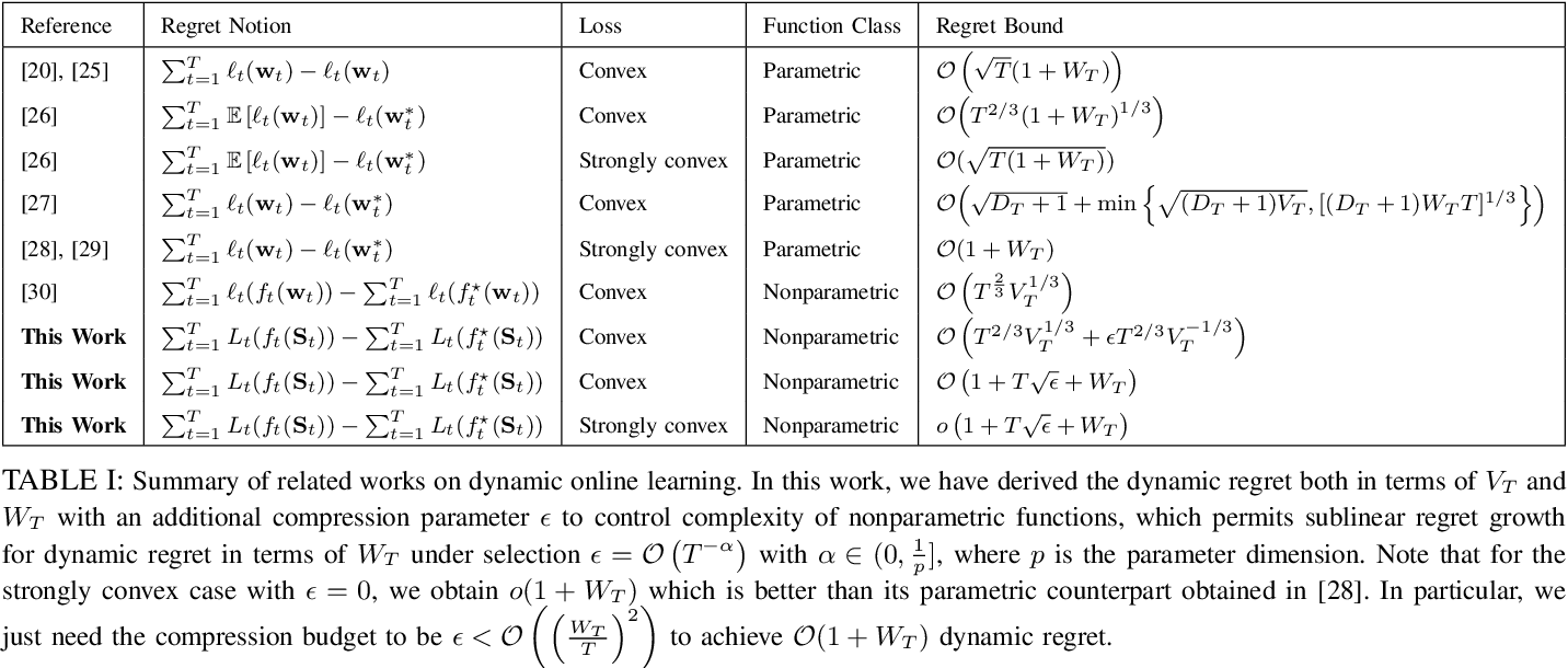 Figure 4 for Nonstationary Nonparametric Online Learning: Balancing Dynamic Regret and Model Parsimony