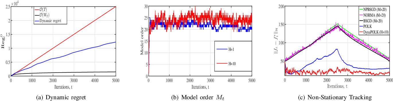 Figure 1 for Nonstationary Nonparametric Online Learning: Balancing Dynamic Regret and Model Parsimony