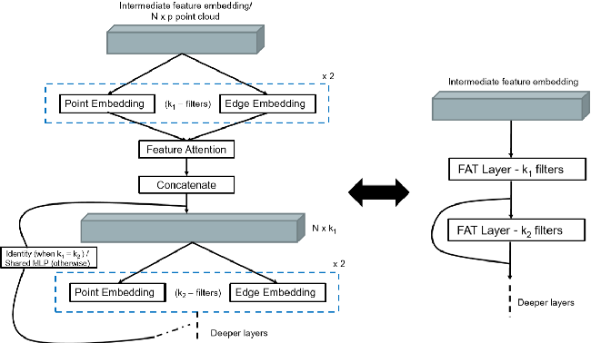 Figure 2 for FatNet: A Feature-attentive Network for 3D Point Cloud Processing