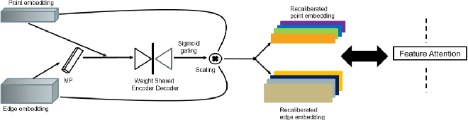 Figure 3 for FatNet: A Feature-attentive Network for 3D Point Cloud Processing
