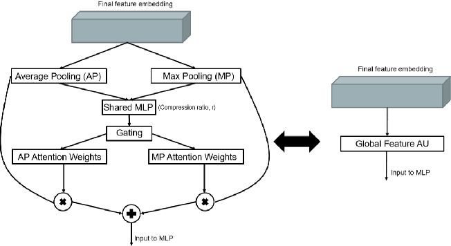 Figure 4 for FatNet: A Feature-attentive Network for 3D Point Cloud Processing
