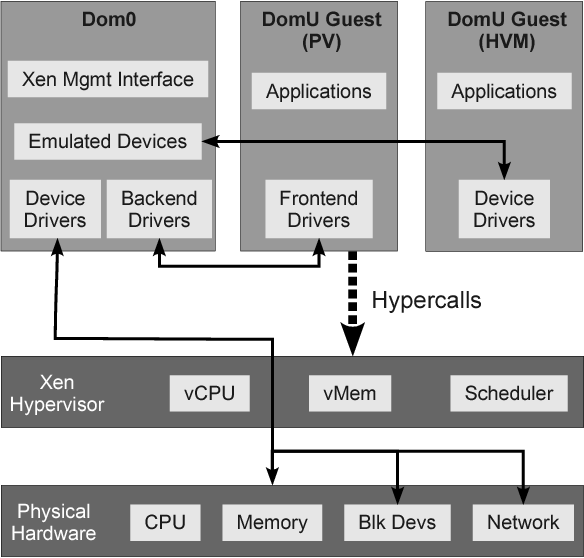 Figure 2 From Collecting Provenance Via The Xen Hypervisor