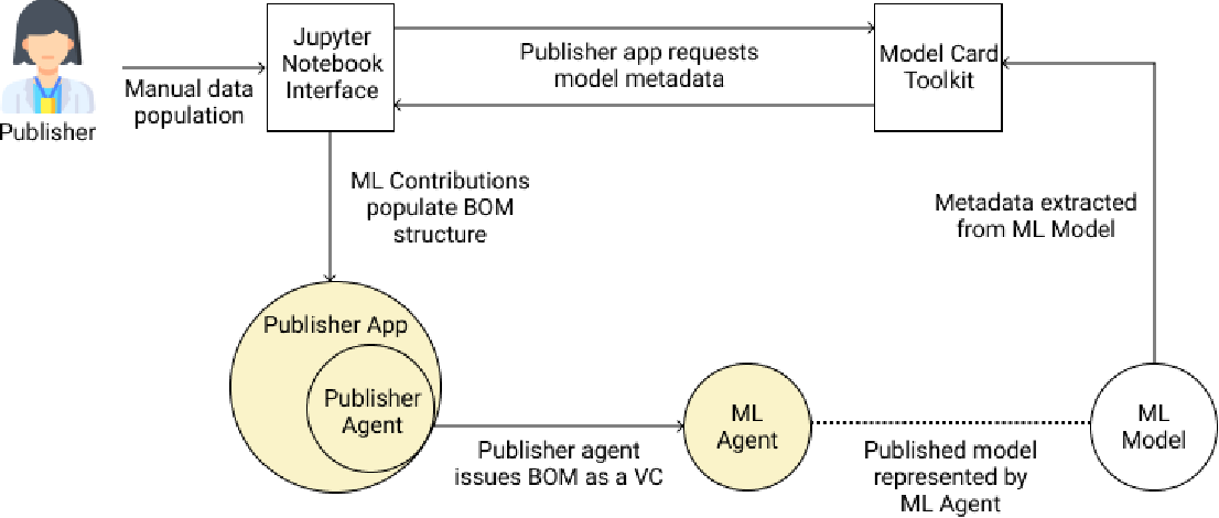 Figure 4 for Providing Assurance and Scrutability on Shared Data and Machine Learning Models with Verifiable Credentials