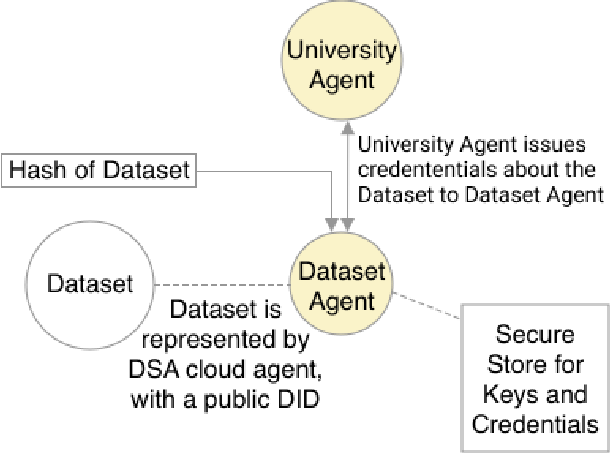 Figure 1 for Providing Assurance and Scrutability on Shared Data and Machine Learning Models with Verifiable Credentials