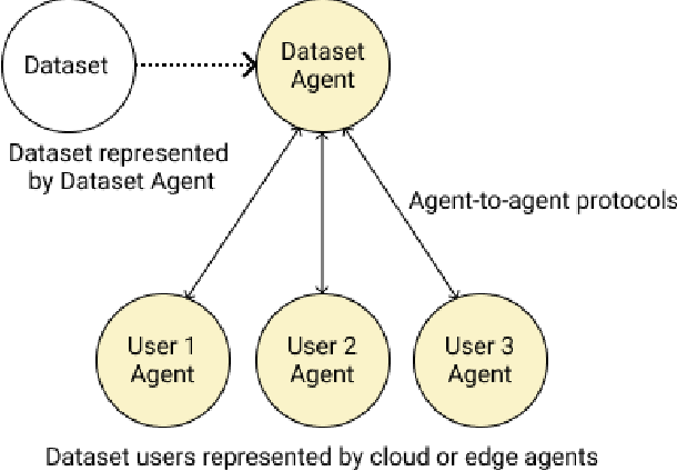 Figure 2 for Providing Assurance and Scrutability on Shared Data and Machine Learning Models with Verifiable Credentials
