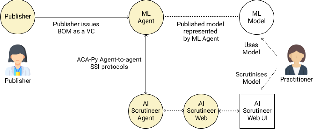 Figure 3 for Providing Assurance and Scrutability on Shared Data and Machine Learning Models with Verifiable Credentials