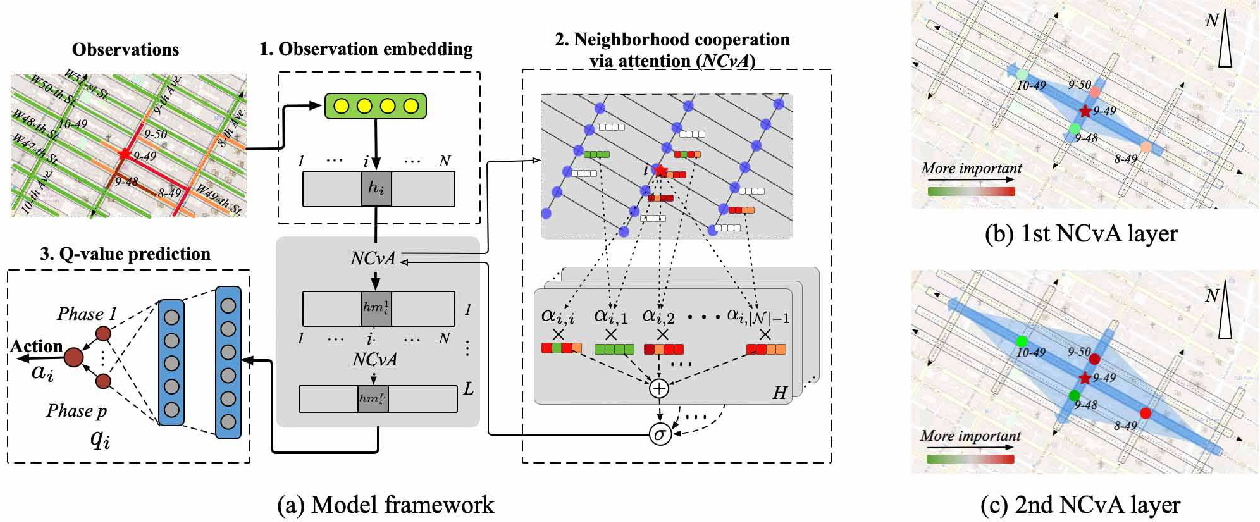 Figure 1 for CoLight: Learning Network-level Cooperation for Traffic Signal Control