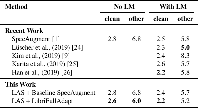 Figure 2 for SpecAugment on Large Scale Datasets