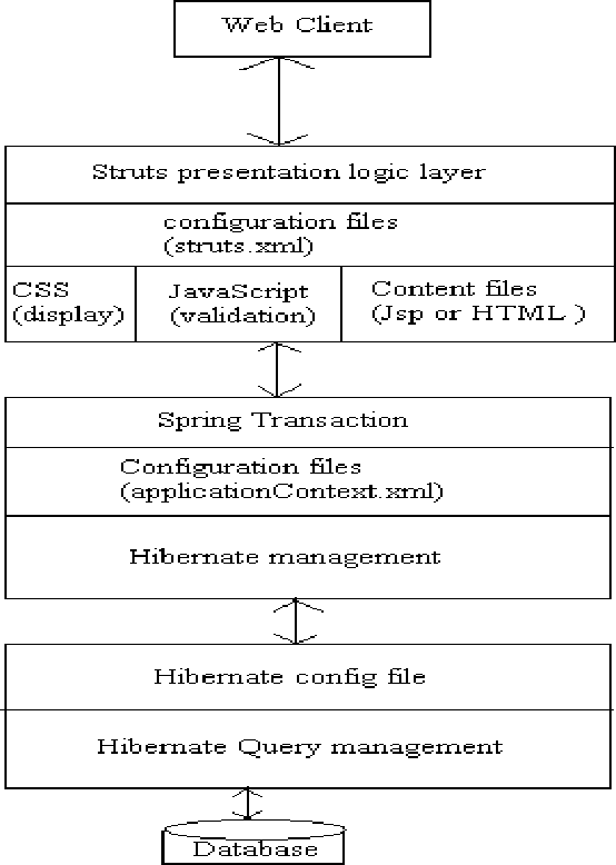 Figure 8 from Integration of Struts , Spring and Hibernate for an