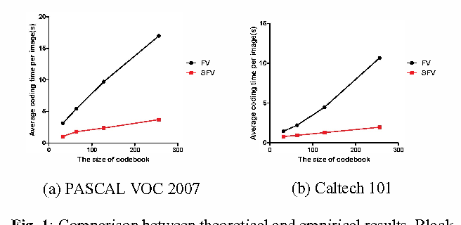 Figure 2 for Efficient Image Categorization with Sparse Fisher Vector