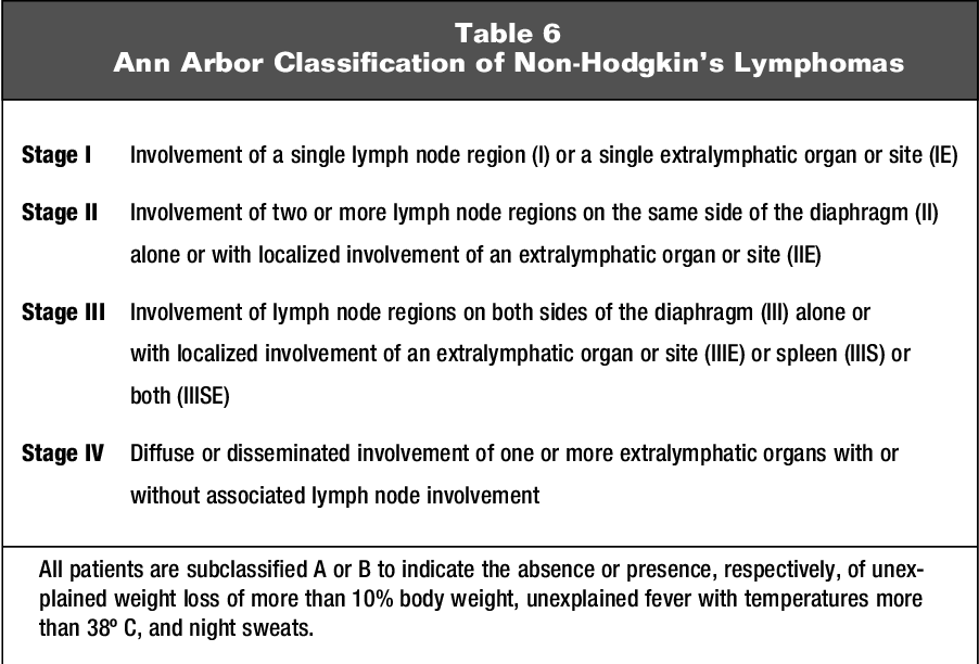 Figure 5 from Non-Hodgkin's lymphomas: current classification and