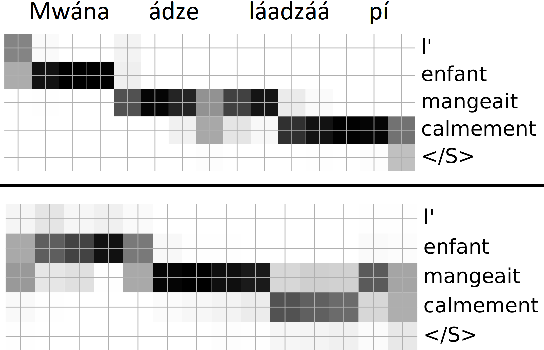 Figure 4 for Unsupervised Word Segmentation from Speech with Attention