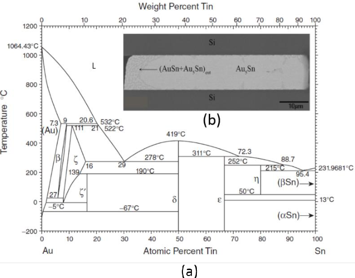 (a) au-sn phase diagram  six different intermetallic compound