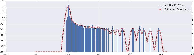 Figure 1 for An Investigation into Neural Net Optimization via Hessian Eigenvalue Density