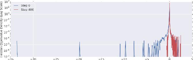 Figure 2 for An Investigation into Neural Net Optimization via Hessian Eigenvalue Density