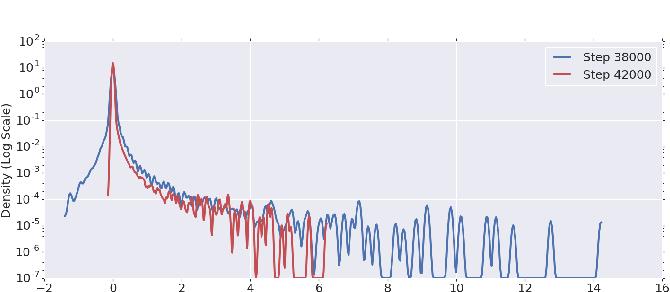Figure 4 for An Investigation into Neural Net Optimization via Hessian Eigenvalue Density