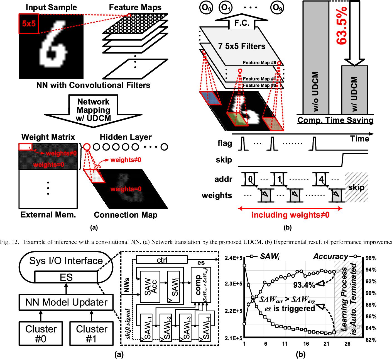 Figure 12 From A 413267 Pj Per Neuron Weight Rbm Processor