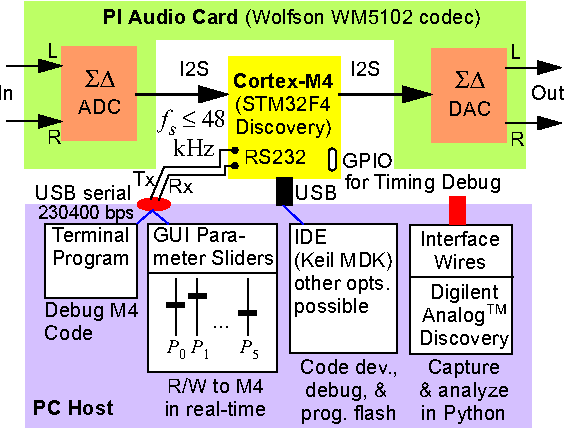 Figure 2 from Using the ARM Cortex-M4 and the CMSIS-DSP library for