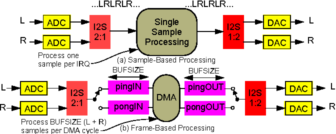 Figure 3 from Using the ARM Cortex-M4 and the CMSIS-DSP library for