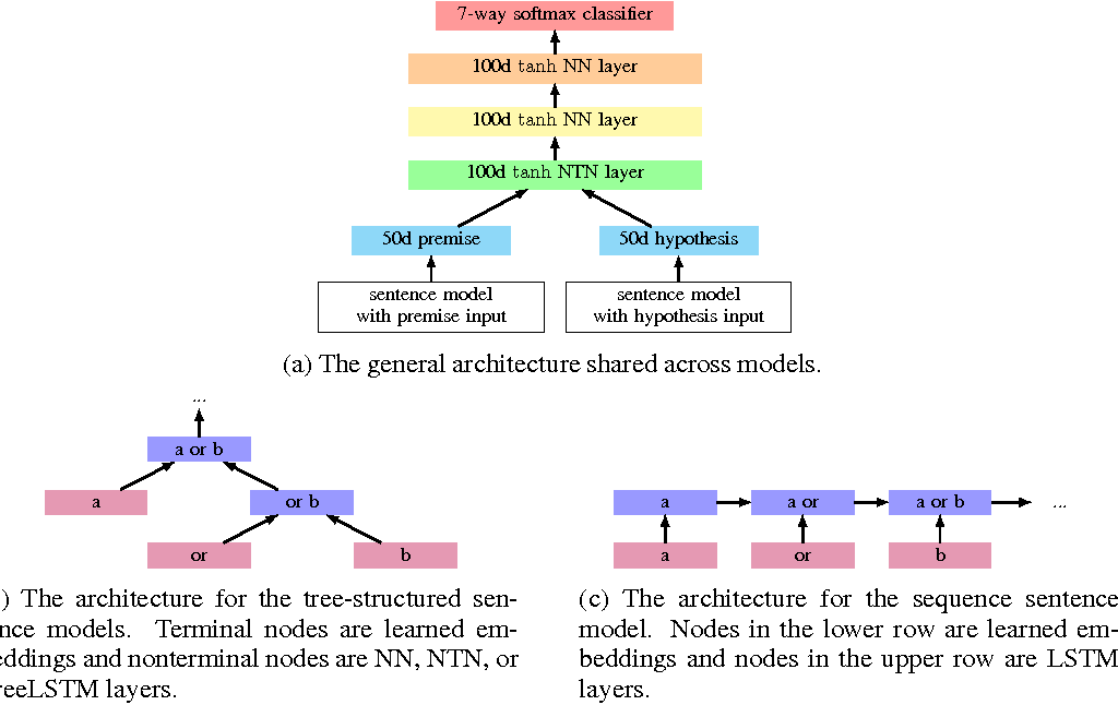 Figure 2 for Tree-structured composition in neural networks without tree-structured architectures