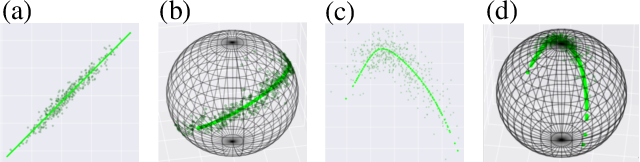 Figure 1 for Learning Weighted Submanifolds with Variational Autoencoders and Riemannian Variational Autoencoders