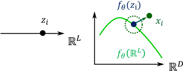 Figure 2 for Learning Weighted Submanifolds with Variational Autoencoders and Riemannian Variational Autoencoders
