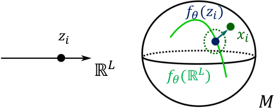 Figure 3 for Learning Weighted Submanifolds with Variational Autoencoders and Riemannian Variational Autoencoders